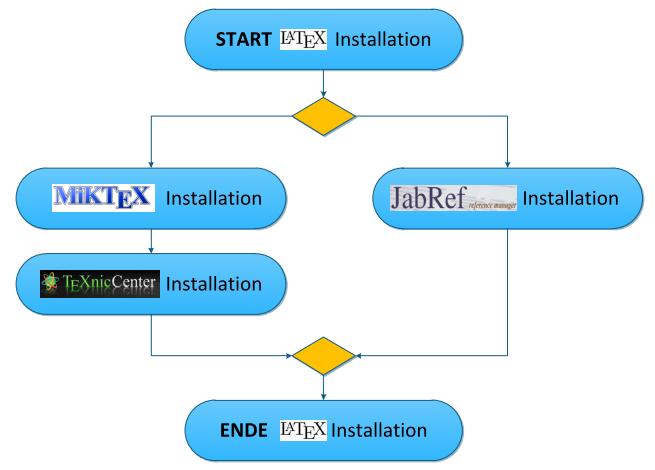 Übersicht LaTeX-Installation
